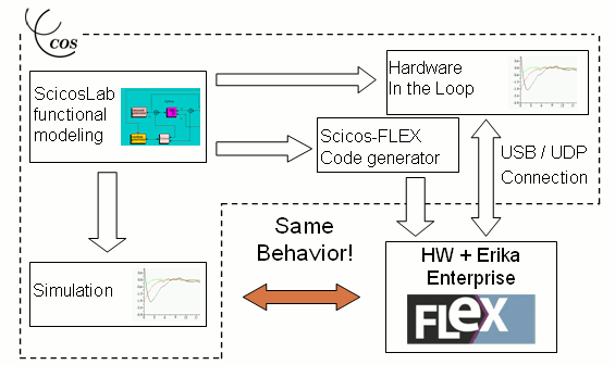 Scicos-Flex design flow